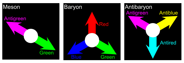 Loading of color in hadrons